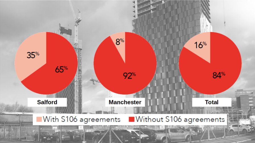 From Homes to Assets: Housing Financialisation in Greater Manchester - affordable housing