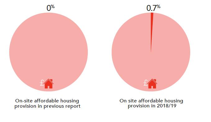 housing financialisation