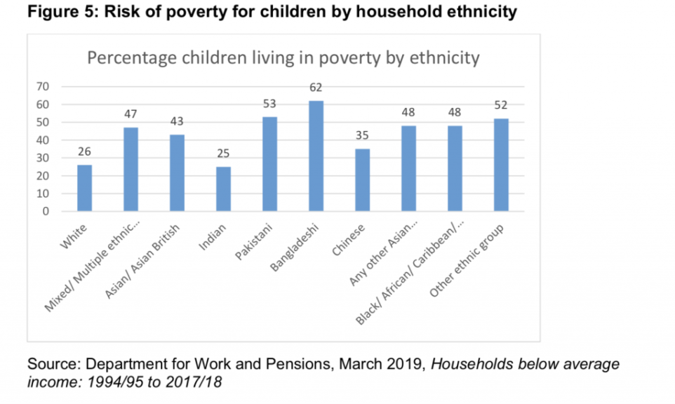 chart showing percentage of children living in poverty by ethnicity