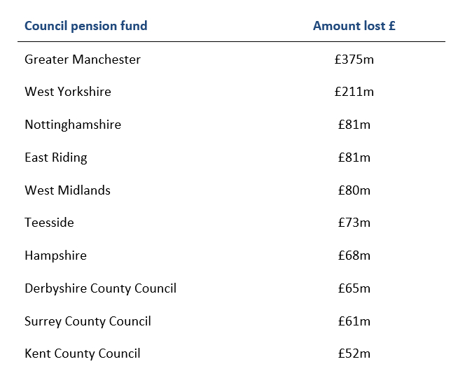 Table showing Greater Manchester Pension Fund losses