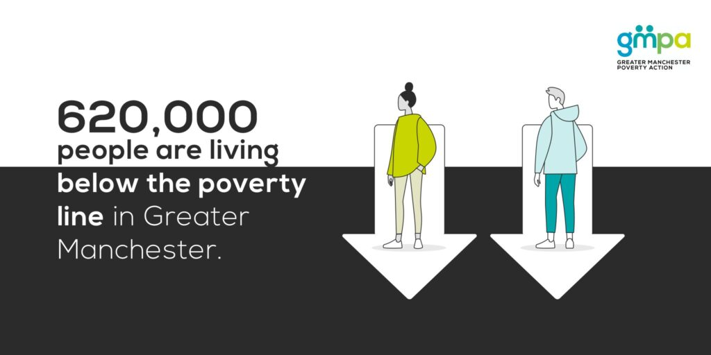 Image from GMPA Poverty Monitor report, which highlights 620,000 people in GM are living below the poverty line and so in increased risk of homelessness.