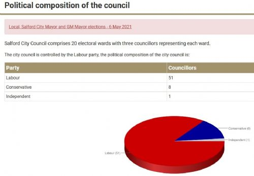 Salford City Council compostion in pie chart.