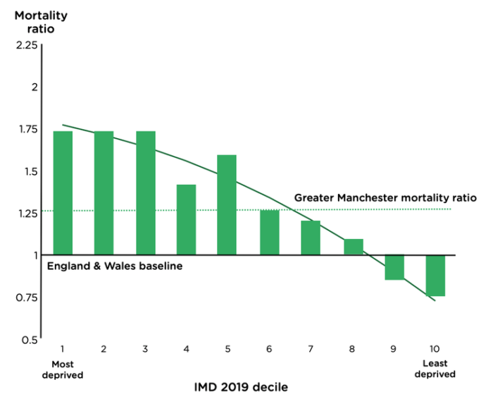 graph highlights inequality and deprivation as being linked to high Covid mortality rates