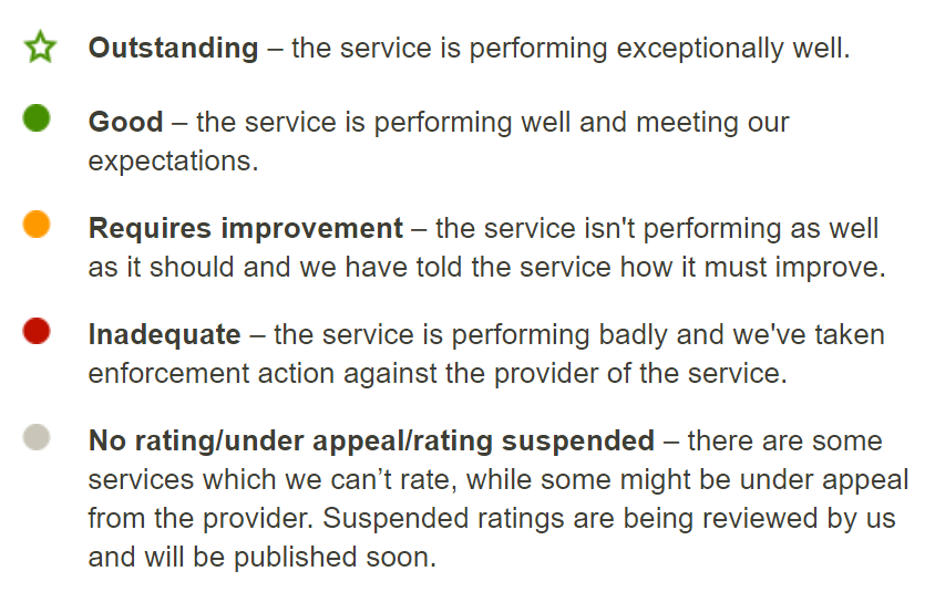 CQC inspection ratings referring to a care home in Wigan.